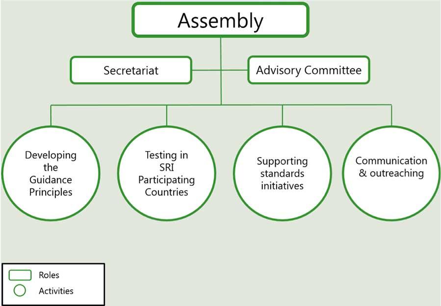 SRI Assembly